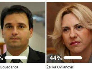Leutar.net Završena najveća anketa u RS - Vukota Govedarica osvojio 56% glasova