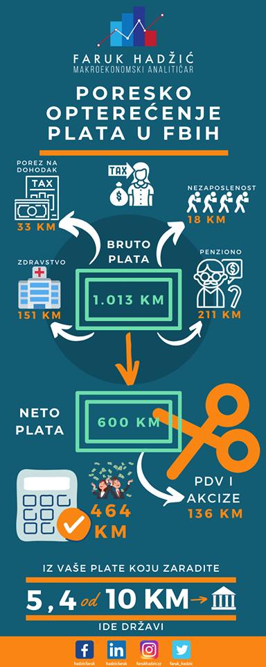 Leutar.net CIJELI RADNI VIJEK PROĐE I NA KRAJU - PENZIJA 400 KM Znate li koliko svakog mjeseca od plate dajete za penziono