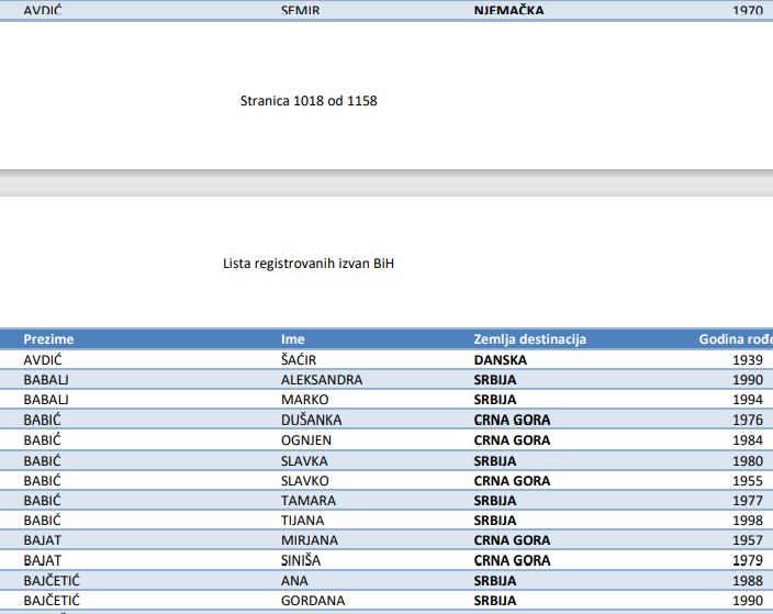 Leutar.net Iz inostranstva glasa čak 1115 Trebinjaca: Provjerite da li ste prijavljeni za glasanje iz inostranstva