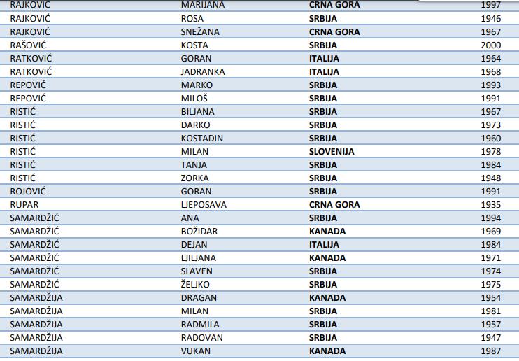 Leutar.net Nevjerovatnih 587 Nevesinjaca glasa iz inostranstva!?