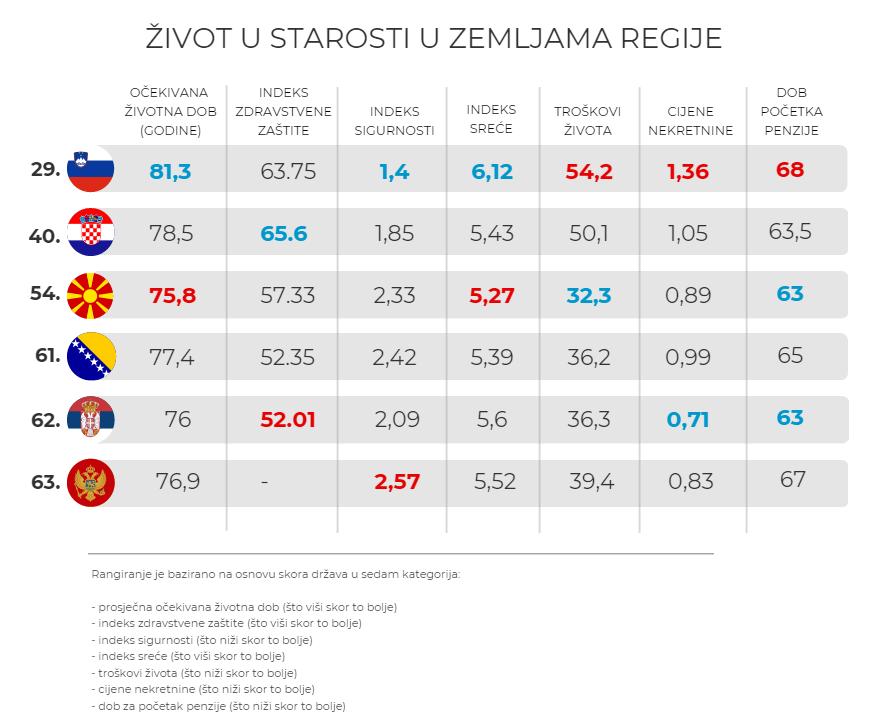 Leutar.net Finska za ljude starijeg doba najbolja za život, Bosna i Hercegovina na 61. mjestu