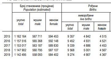 Leutar.net Sve više umrlih, a sve manje rođene djece Srpskoj