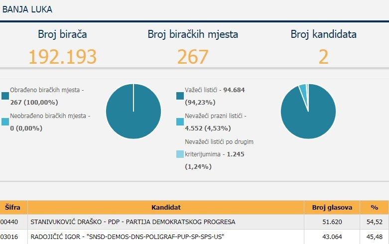 Leutar.net PREBROJANA SVA BIRAČKA MJESTA: Ovo su rezultati za Gradonačelnika Banjaluke