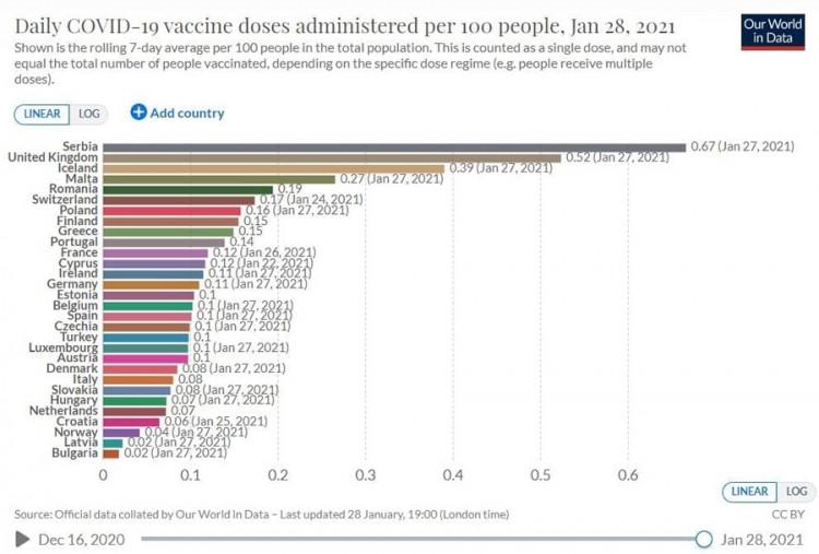 Leutar.net Zašto je Srbija među prvim u svijetu u procentu vakcinacije!?