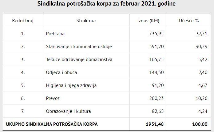 """Leutar.net """"Po prvi put"""" Sindikalna potrošačka korpa skoro 2000 KM – pregled troškova"""