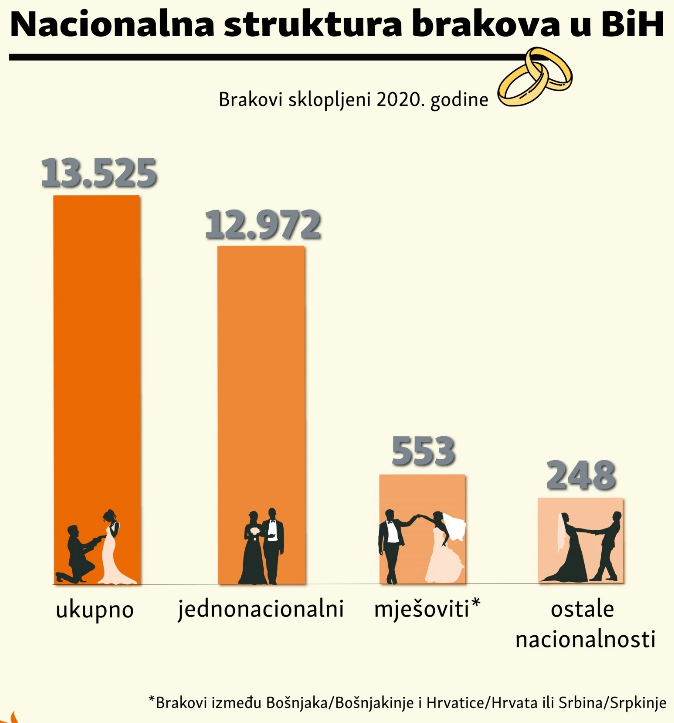 Leutar.net Sve su rjeđi mješoviti brakovi u BiH: Da li biste se vjenčali sa osobom druge nacionalnosti?