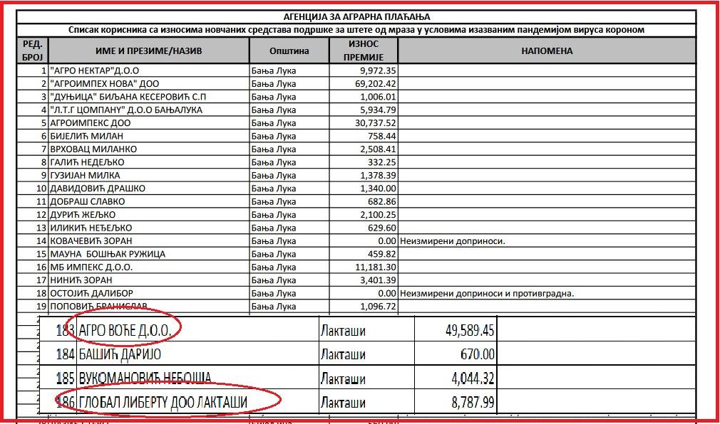 Leutar.net Voćnjaci u vlasništvu porodice Dodik prioritet za dobijanje pomoći